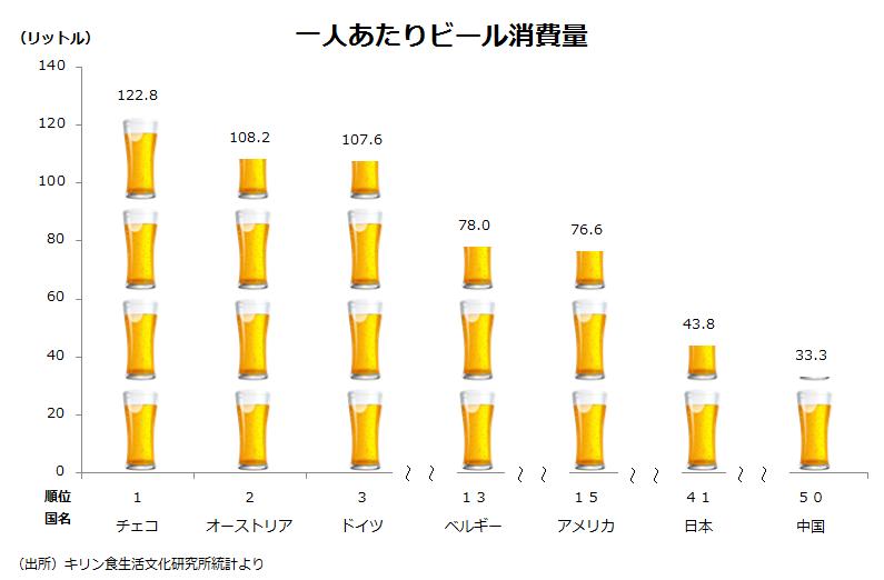 ビールの飲み方が変わる4つの ...